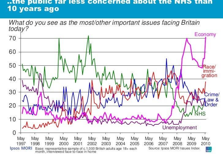 ..the public far less concerned about the NHS than 10 years ago What do you see as the most/other important issues facing ...
