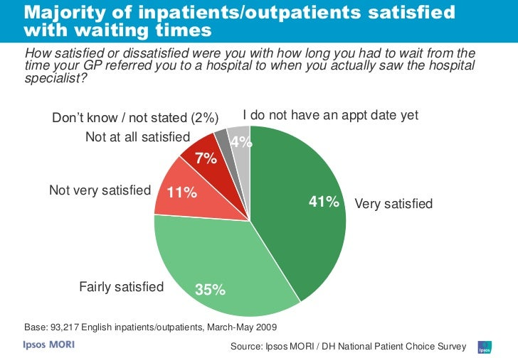 Majority of inpatients/outpatients satisfied with waiting times How satisfied or dissatisfied were you with how long you h...