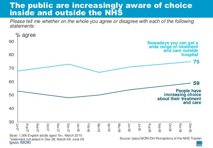 The public are increasingly aware of choice inside and outside the NHS Please tell me whether on the whole you agree or di...