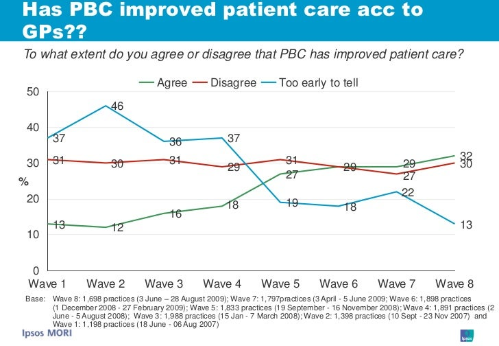 Has PBC improved patient care acc to GPs?? To what extent do you agree or disagree that PBC has improved patient care?    ...