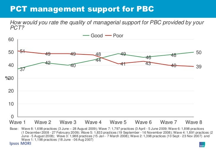 PCT management support for PBC  How would you rate the quality of managerial support for PBC provided by your  PCT?       ...