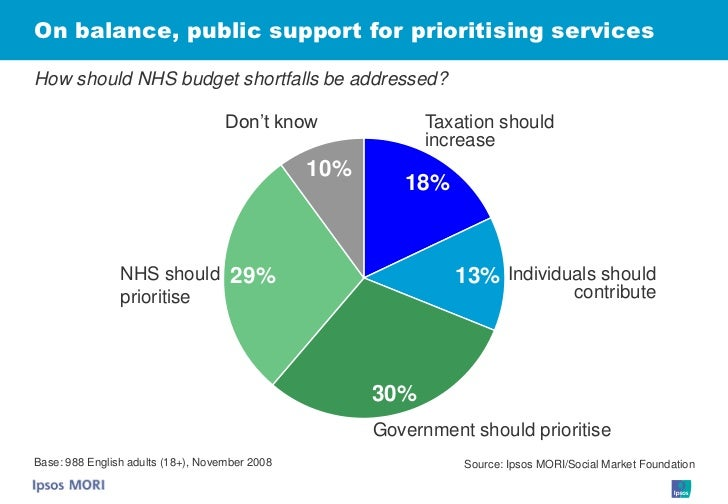 On balance, public support for prioritising services  How should NHS budget shortfalls be addressed?                      ...