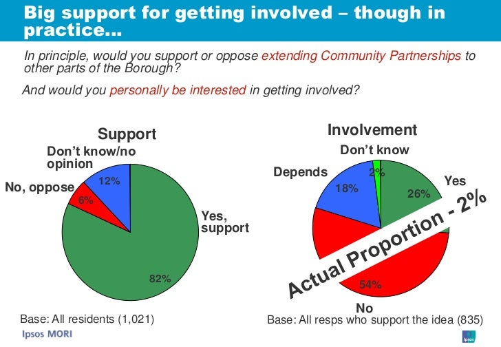 Big support for getting involved – though in   practice…   In principle, would you support or oppose extending Community P...