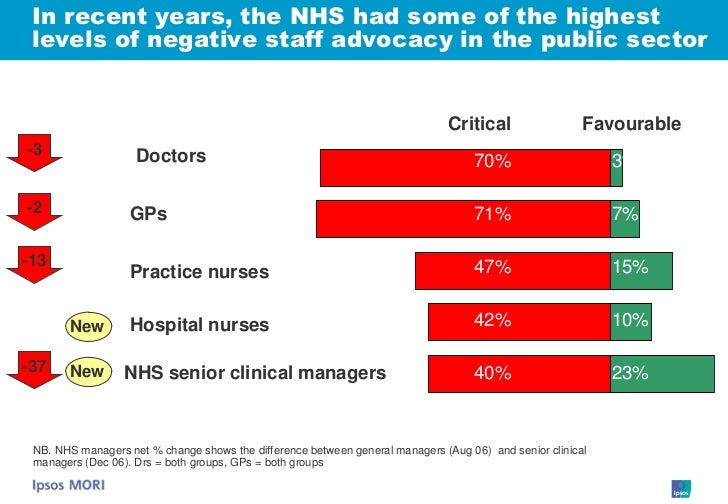 In recent years, the NHS had some of the highest  levels of negative staff advocacy in the public sector                  ...