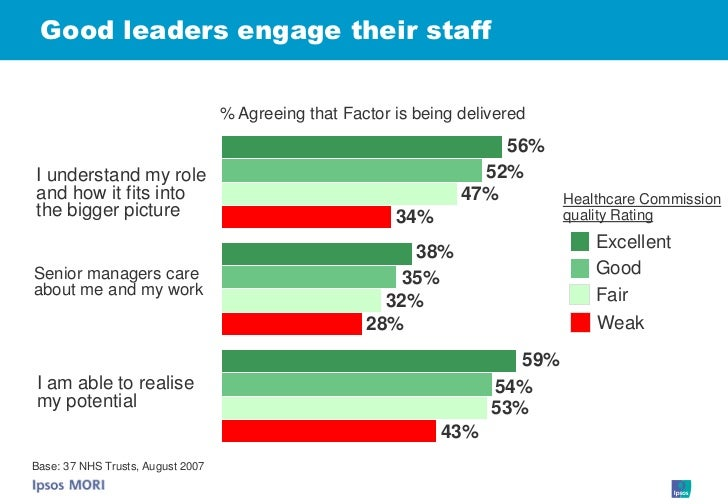 Good leaders engage their staff                                      % Agreeing that Factor is being delivered            ...