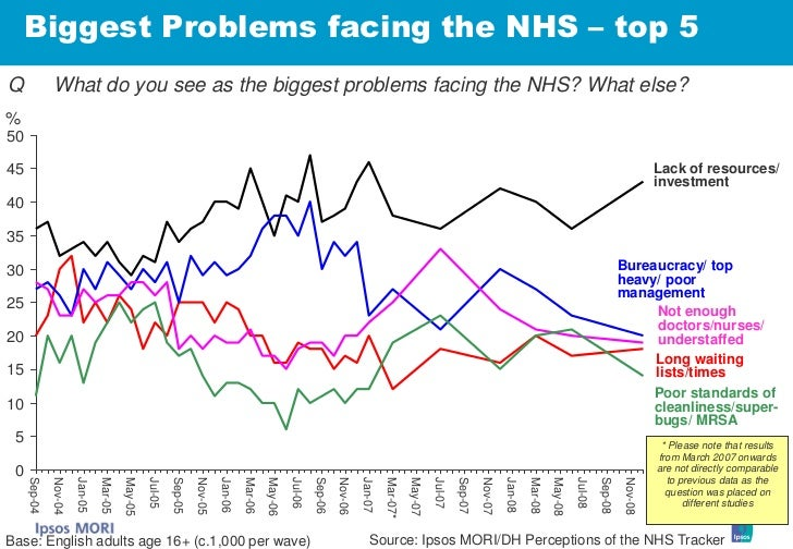 Biggest Problems facing the NHS – top 5 Q             What do you see as the biggest problems facing the NHS? What else? %...