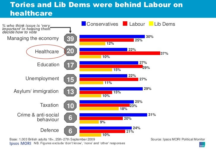 Tories and Lib Dems were behind Labour on     healthcare % who think issue is 'very                              Conservat...