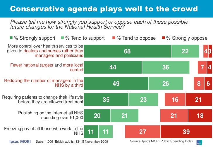 Conservative agenda plays well to the crowd     Please tell me how strongly you support or oppose each of these possible  ...