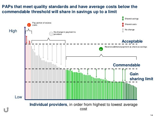 PAPs that meet quality standards and have average costs below thecommendable threshold will share in savings up to a limit...