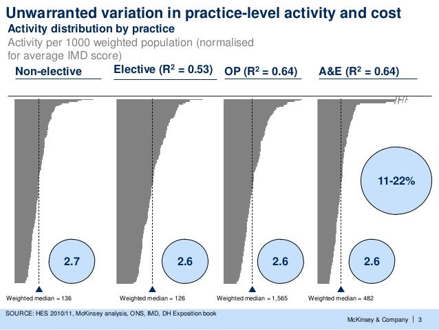 Unwarranted variation in practice-level activity and costActivity distribution by practiceActivity per 1000 weighted popul...