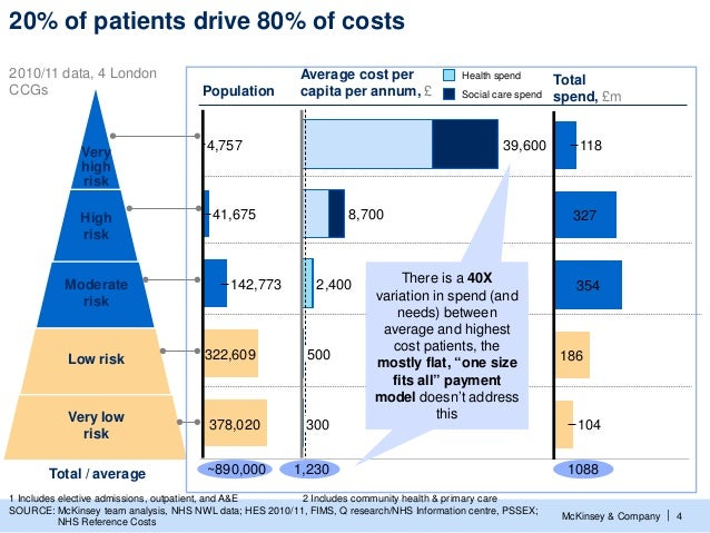 20% of patients drive 80% of costs2010/11 data, 4 London                                    Average cost per              ...
