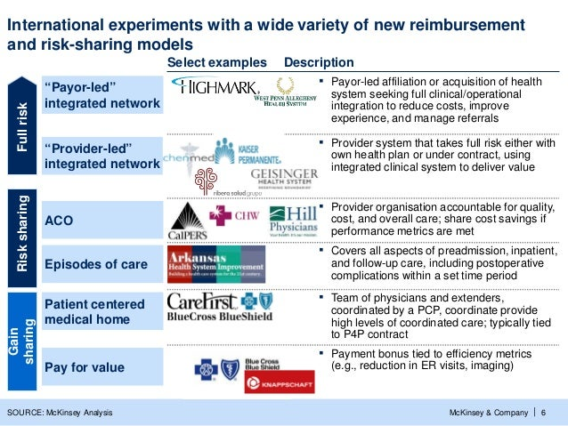International experiments with a wide variety of new reimbursementand risk-sharing models                                 ...