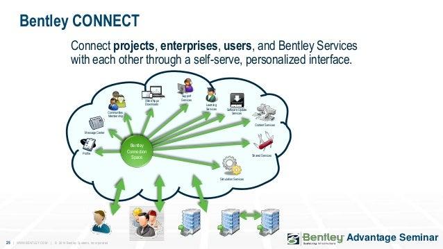 bentley connect