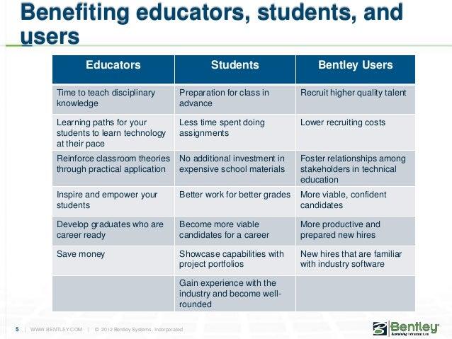 Bentley academic program