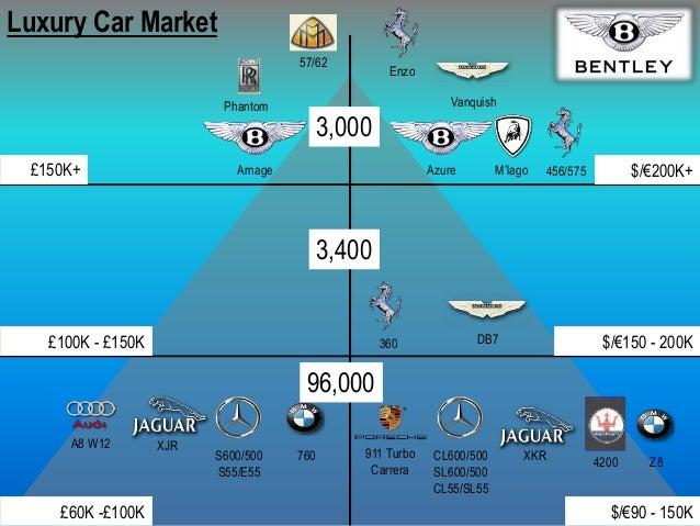 Bentley Marketing Presentation