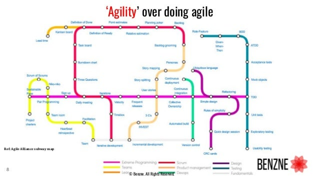 Ref: Agile Alliance subway map 'Agility' over doing agile © Benzne. All Rights Reserved. 8