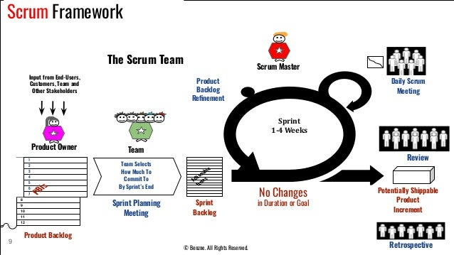 Potentially Shippable Product Increment Review No Changes in Duration or Goal Retrospective Team Daily Scrum Meeting Produ...