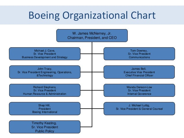 boeing generic strategy 10 generating strategic options risks associated with generic strategies for a strategy to be successful (that is, increase value), it must be sustainable.