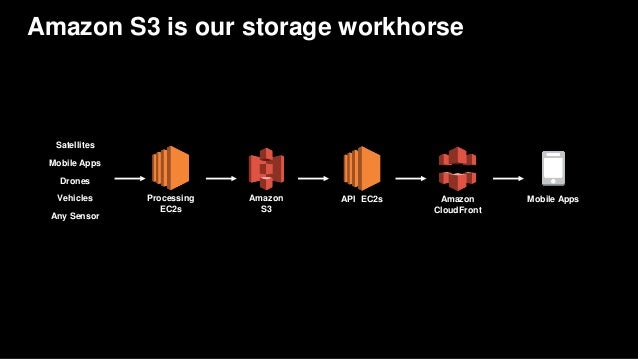 AWS re:Invent 2016: Case Study: How Startups like Mapbox, Ring, Hudl,…