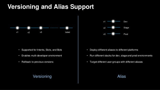 Versioning and Alias Support AliasVersioning • Supported for Intents, Slots, and Bots • Enables multi-developer environmen...