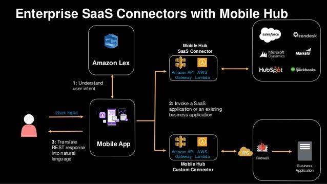 Enterprise SaaS Connectors with Mobile Hub Amazon Lex Mobile App Mobile Hub SaaS Connector Amazon API Gateway AWS Lambda 1...