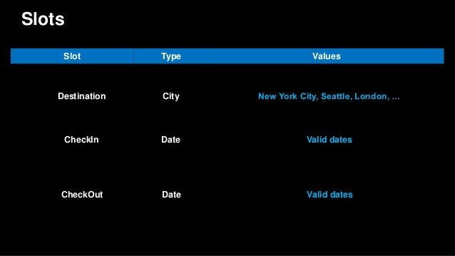 Slots Destination City New York City, Seattle, London, … Slot Type Values CheckIn Date Valid dates CheckOut Date Valid dat...