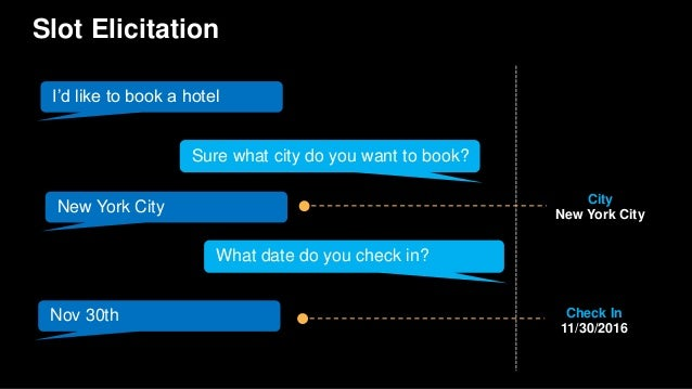 Slot Elicitation I'd like to book a hotel What date do you check in? New York City Sure what city do you want to book? Nov...