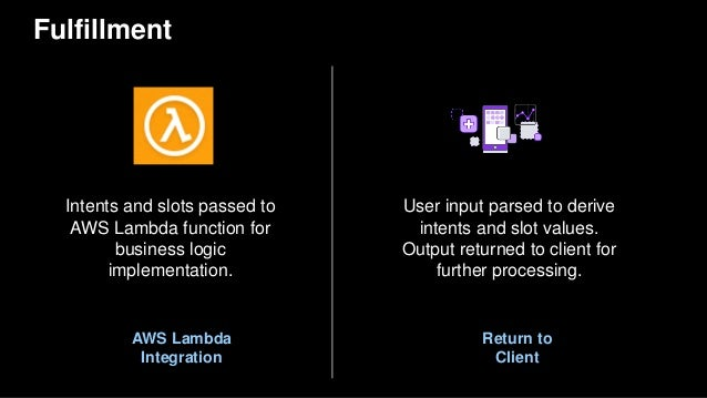 Fulfillment AWS Lambda Integration Return to Client User input parsed to derive intents and slot values. Output returned t...