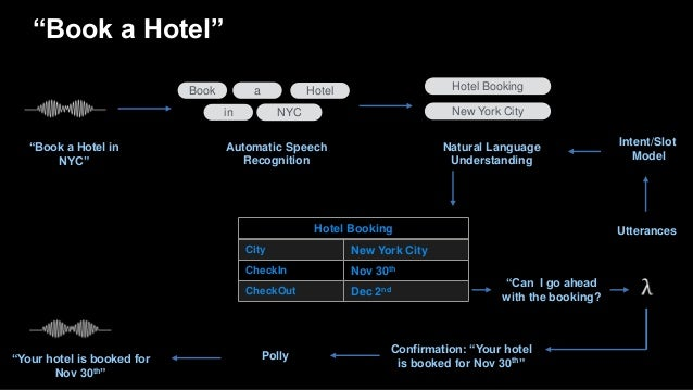 """""""Book a Hotel"""" Book Hotel NYC """"Book a Hotel in NYC"""" Automatic Speech Recognition Hotel Booking New York City Natural Langu..."""