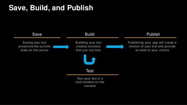 Save, Build, and Publish Save Build Saving your bot preserves the current state on the server Building your bot creates ve...