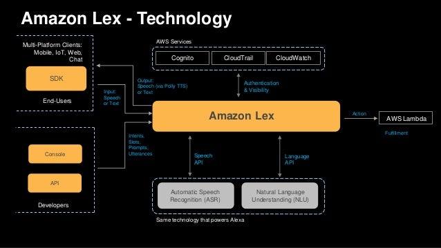 Amazon Lex - Technology Amazon Lex Automatic Speech Recognition (ASR) Natural Language Understanding (NLU) Same technology...