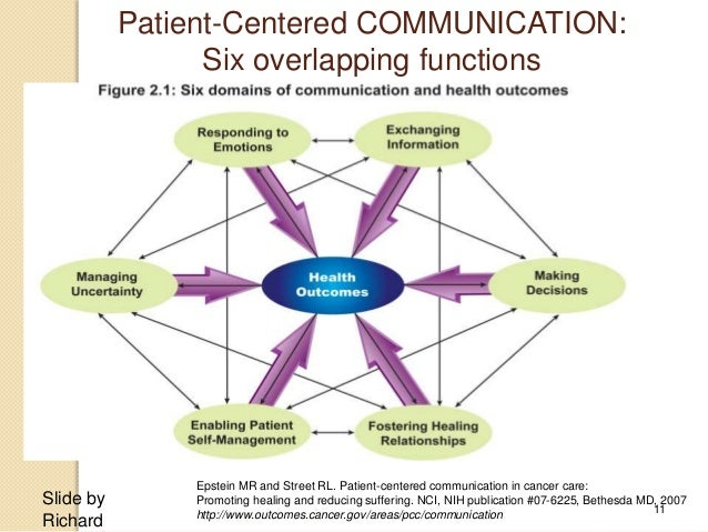 patient health care professional communication Nurses play a vital role in improving the safety and quality of patient care they need know what proven techniques and interventions they can use to enhance patient.