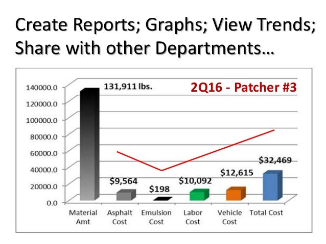 Create Reports; Graphs; View Trends; Share with other Departments… 2Q16 - Patcher #3