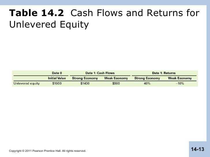 capital structure in a perfect market View notes - capital structure in a perfect market from fin 503 at university of alberta fin 503 capital structure in a perfect market outline definitions does capital structure matter.