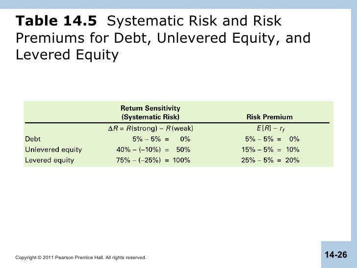 capital structure in a perfect market Supplement to text chapter 14: capital structure in a perfect market  fundamental question: what is the best mix of debt and equity to fund a firm if  markets are.