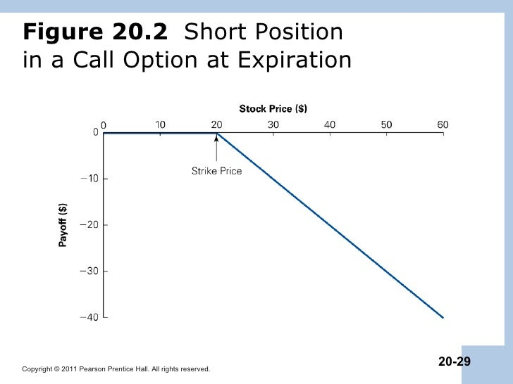 Short put option out of the money
