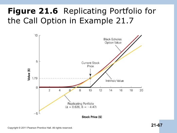 Call option valuation - Trading companies geneva