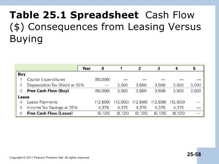 car lease vs buy spreadsheet