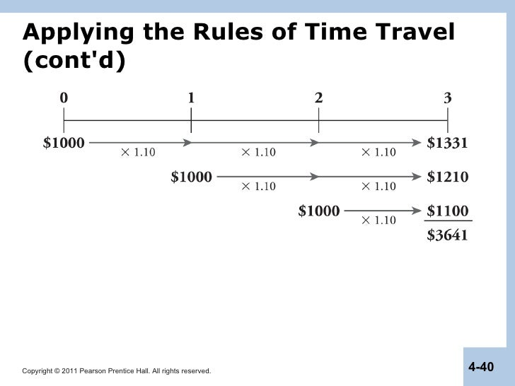 time value of money assignments Home » time value of money » practical applications of  of  compounding and present value techniques homework help.