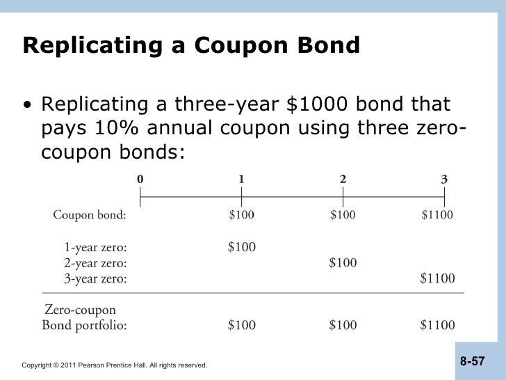 zero coupon bond sold at premium