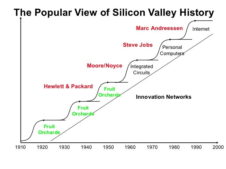 Secret History: Why Stanford and Not Berkeley? Slide 3