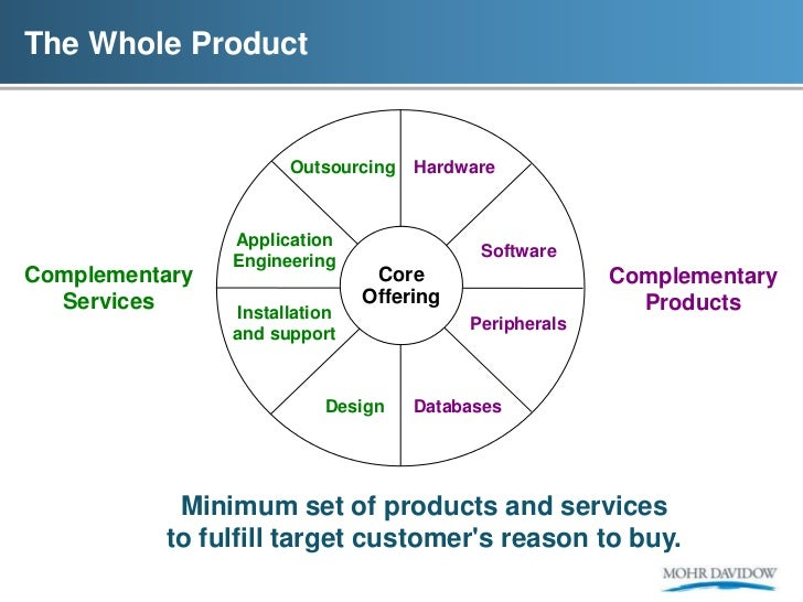 The Whole Product                      Outsourcing   Hardware                Application                                  ...