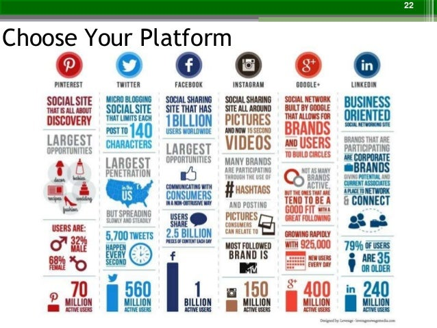 Social media conversion strategy