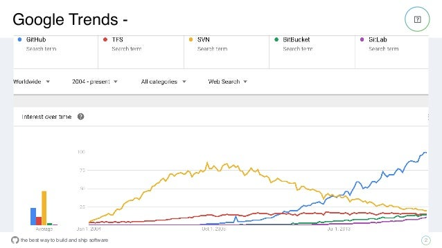 the best way to build and ship software Google Trends - 2
