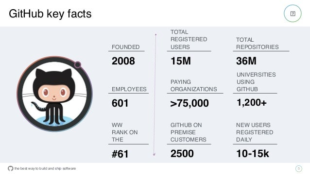 the best way to build and ship software GitHub key facts 5 FOUNDED 2008 EMPLOYEES 601 UNIVERSITIES USING GITHUB 1,200+ TOT...