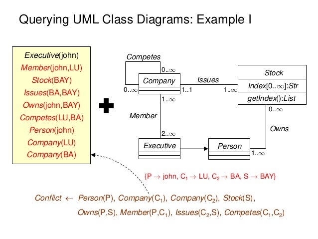 Datalog track introduction reasoning on uml class diagrams via dat 19 querying uml class diagrams example ccuart Image collections
