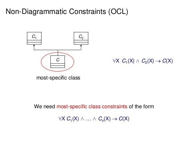 datalogtrack introduction reasoning on uml class diagrams via datalog 38 638?cb=1438852327 datalog track introduction & reasoning on uml class diagrams via dat