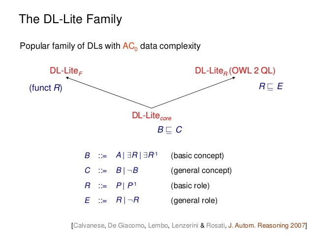 Datalog track introduction reasoning on uml class diagrams via dat 76 ccuart Gallery