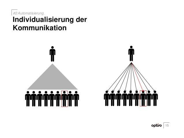 15Individualisierung derKommunikation#2 Automatisierung.