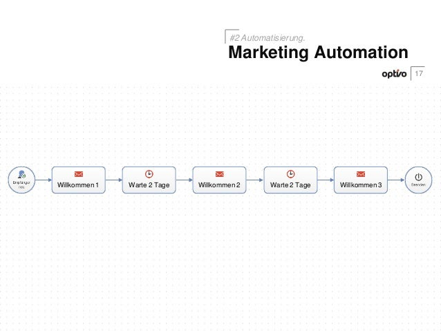 Willkommen 1 Willkommen 2 Willkommen 3Warte 2 Tage Warte 2 Tage17Marketing Automation#2 Automatisierung.